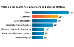 Voice on the board: Key influencers on business strategy