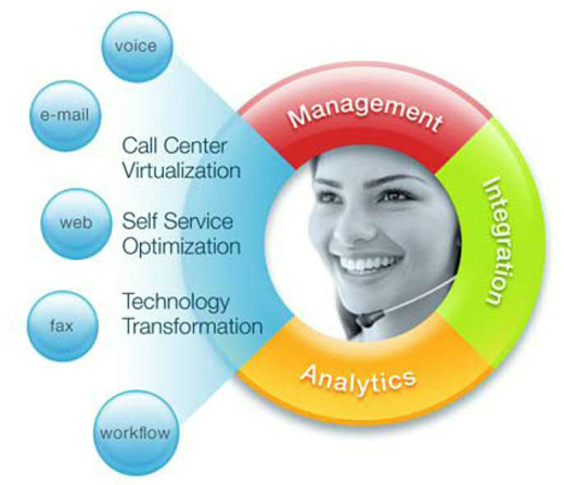 Contact Centre Technology Contact Centre Consulting And
